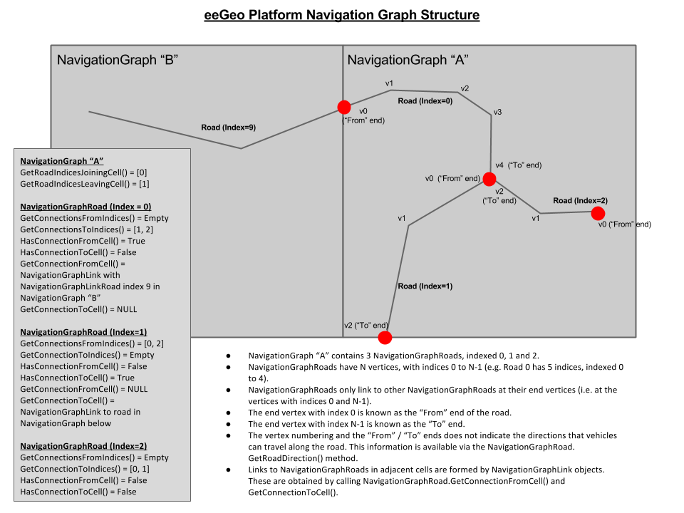 Navigation-graph-structure